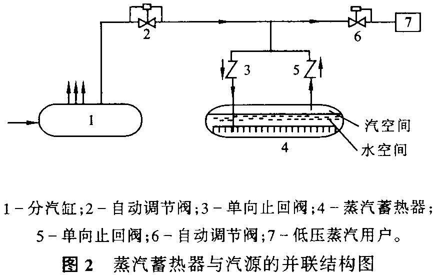 蒸汽蓄热器的原理及结构